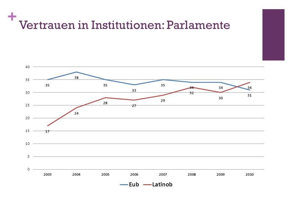 + Vertrauen in Institutionen: Parlamente