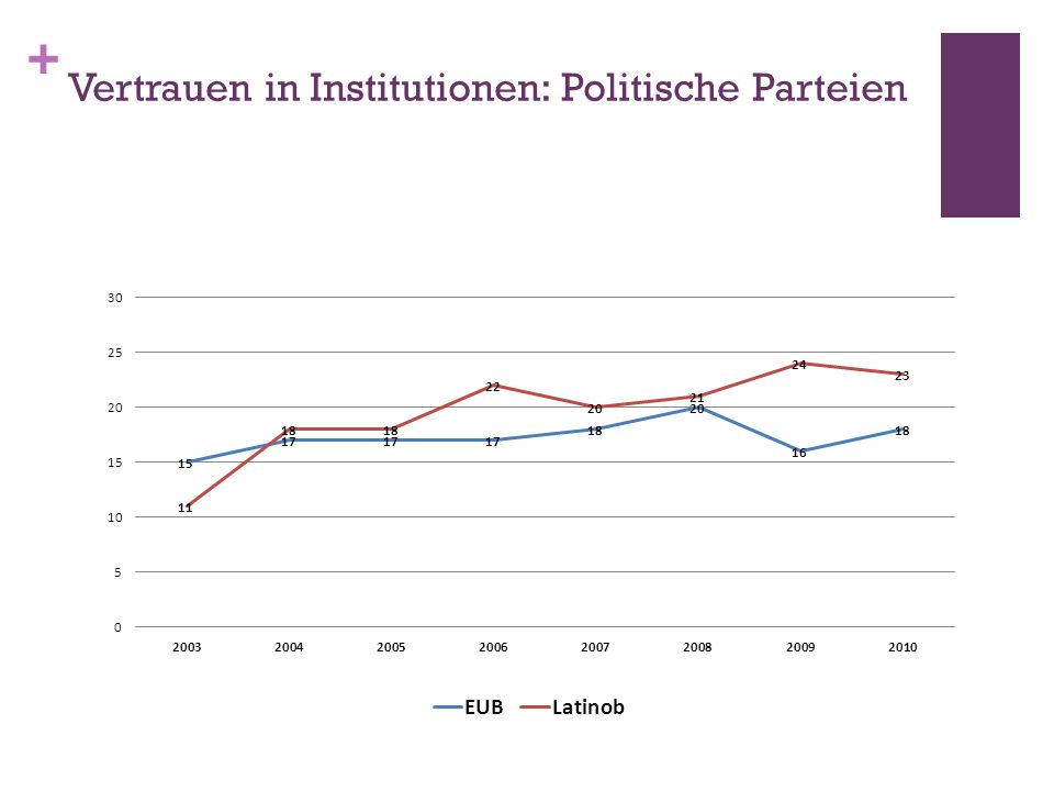 Ab 1998: Die Linkswende Wirtschaft: Alternative zum Neoliberalismus Ziel: Soziale Gerechtigkeit Politik: Starke Beziehung mit zivilgesellschaftlichen Organisationen und sozialen Bewegungen Anstieg der Beteiligung Partizipative Demokratie