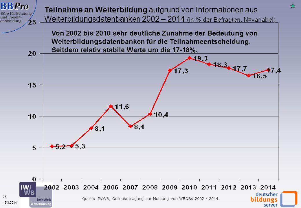 26 19.3.2014 Teilnahme an Weiterbildung aufgrund von Informationen aus Weiterbildungsdatenbanken 2002 – 2014 (in % der Befragten, N=variabel) Quelle: IWWB, Onlinebefragung zur Nutzung von WBDBs 2002 - 2014 Von 2002 bis 2010 sehr deutliche Zunahme der Bedeutung von Weiterbildungsdatenbanken für die Teilnahmeentscheidung.