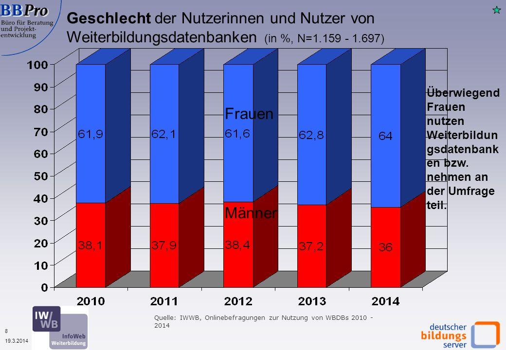 9 19.3.2014 Schulabschluss der Nutzerinnen und Nutzer von Weiterbildungsdatenbanken (in %, N= 1.159 bzw.