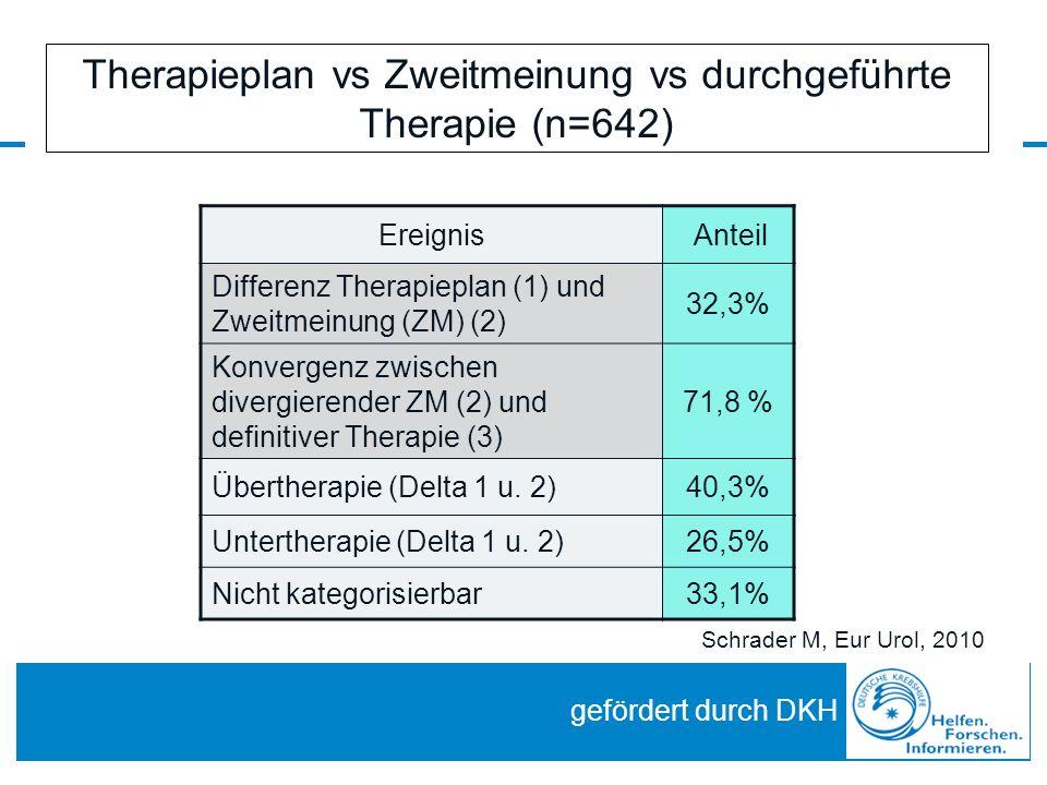Therapieplan vs Zweitmeinung vs durchgeführte Therapie (n=642) Ereignis Anteil Differenz Therapieplan (1) und Zweitmeinung (ZM) (2) 32,3% Konvergenz zwischen divergierender ZM (2) und definitiver Therapie (3) 71,8 % Übertherapie (Delta 1 u.