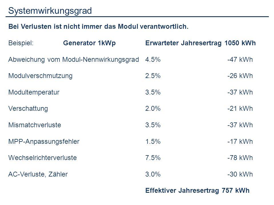 Systemwirkungsgrad Bei Verlusten ist nicht immer das Modul verantwortlich. Beispiel: Generator 1kWpErwarteter Jahresertrag 1050 kWh Abweichung vom Mod