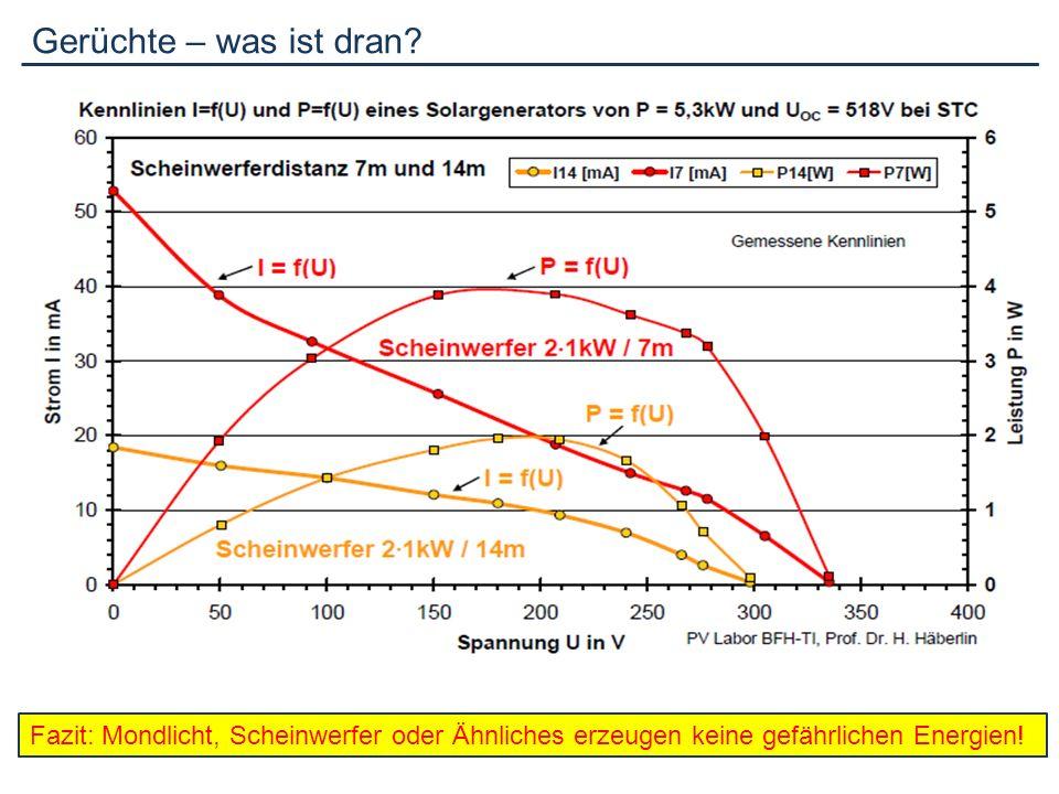 Einflussfaktoren für den Betrieb Schatten: Beispiel an Modul STP170-24/AC (Suntech) P pk Nennwert:170.0 W p P pk gemessen: 92.2 W p Differenz:-45.8%