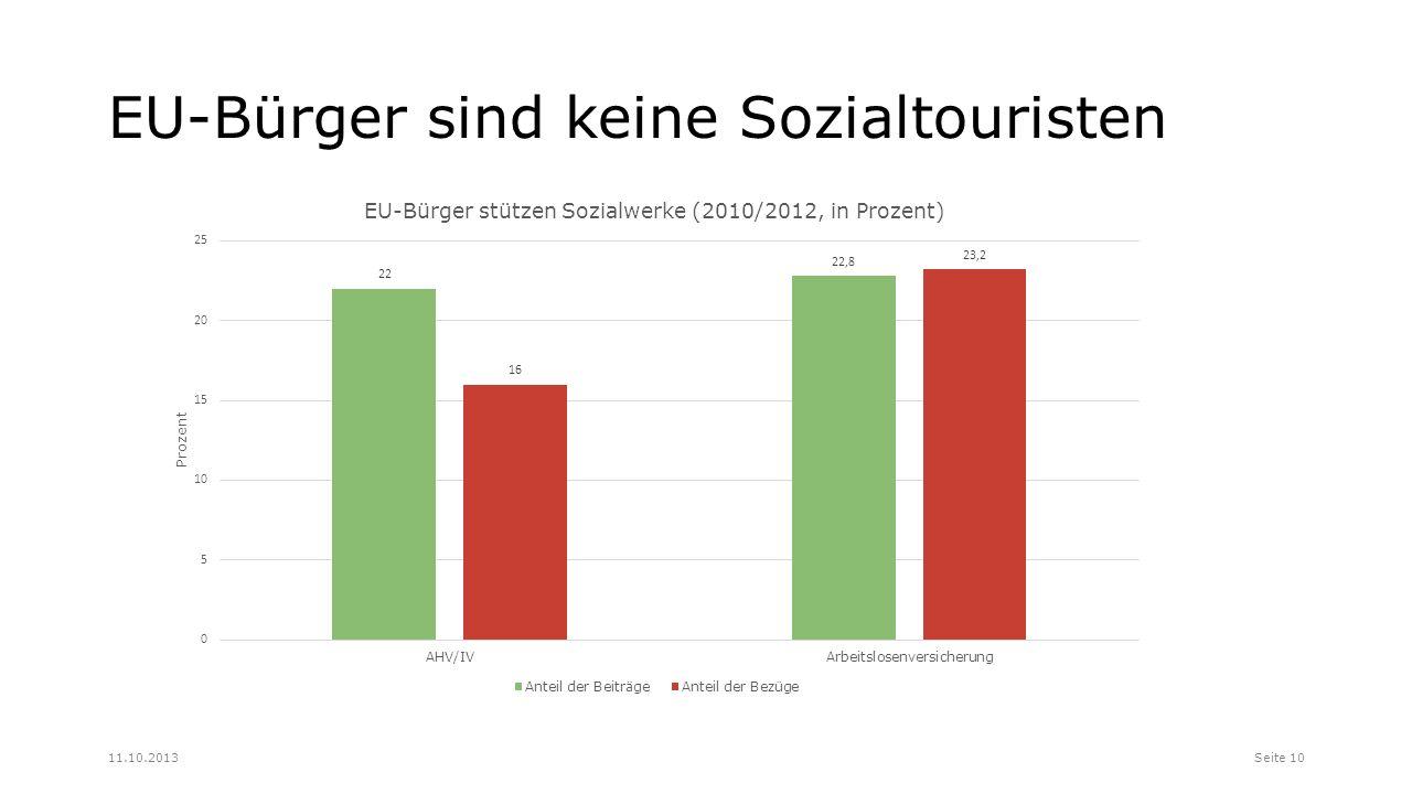 EU-Bürger sind keine Sozialtouristen Seite 1011.10.2013
