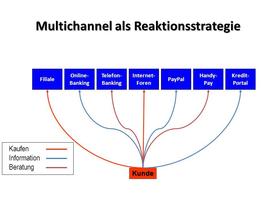 Multichannel als Reaktionsstrategie Internet- Foren Kunde Online- Banking Telefon- Banking Handy- Pay PayPalFiliale Kredit- Portal Kaufen Information Beratung