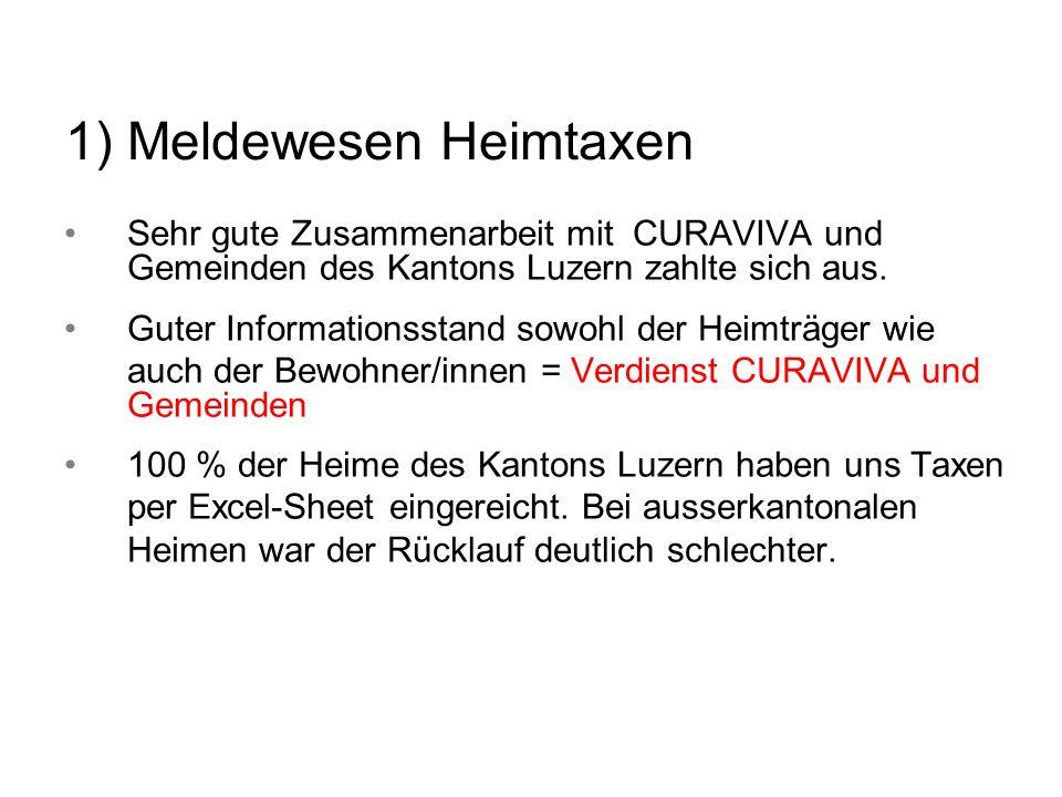 1) Meldewesen Heimtaxen Sehr gute Zusammenarbeit mit CURAVIVA und Gemeinden des Kantons Luzern zahlte sich aus. Guter Informationsstand sowohl der Hei