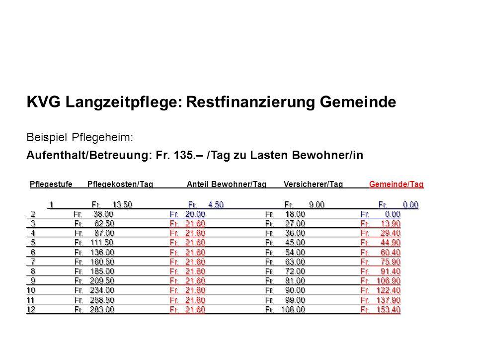 KVG Langzeitpflege: Restfinanzierung Gemeinde Beispiel Pflegeheim: Aufenthalt/Betreuung: Fr. 135.– /Tag zu Lasten Bewohner/in Pflegestufe Pflegekosten