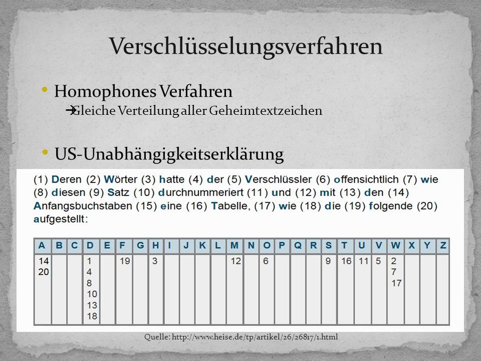 Verschlüsselungsverfahren Quelle: http://www.heise.de/tp/artikel/26/26817/1.html Homophones Verfahren Gleiche Verteilung aller Geheimtextzeichen US-Unabhängigkeitserklärung