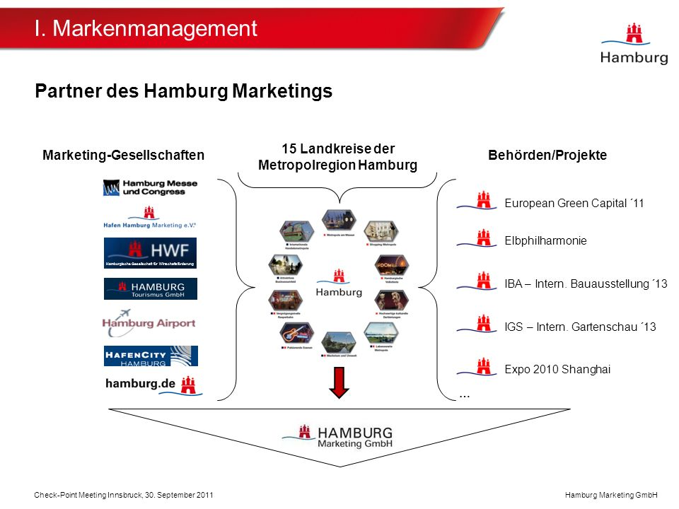 Hamburg Marketing GmbH Partner des Hamburg Marketings Elbphilharmonie IBA – Intern.