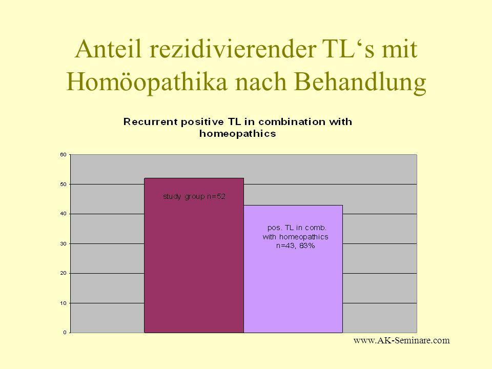 www.AK-Seminare.com Anteil rezidivierender TLs mit Homöopathika nach Behandlung