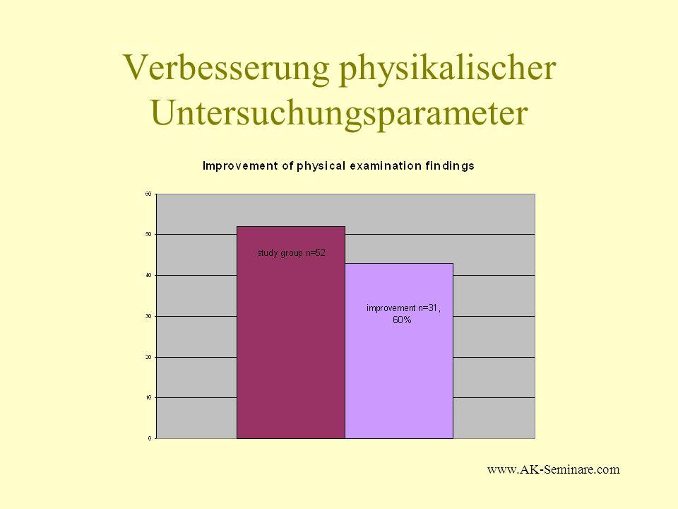 www.AK-Seminare.com Verbesserung physikalischer Untersuchungsparameter