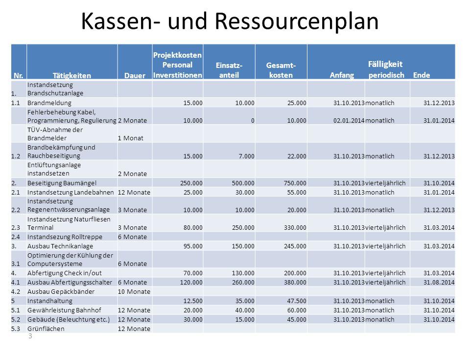 Kassen- und Ressourcenplan 3 Nr.TätigkeitenDauer Projektkosten Personal Inverstitionen Einsatz- anteil Gesamt- kosten Fälligkeit Anfang periodisch End