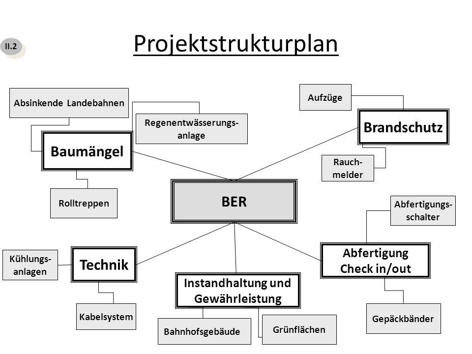 Projektstrukturplan BER Technik Baumängel Brandschutz Abfertigung Check in/out Kabelsystem Kühlungs- anlagen Rolltreppen Absinkende Landebahnen Regene
