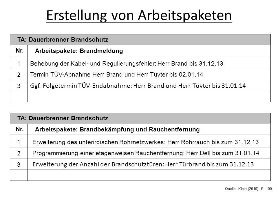 Erstellung von Arbeitspaketen TA: Dauerbrenner Brandschutz Arbeitspakete: Brandbekämpfung und Rauchentfernung 1 Erweiterung des unterirdischen Rohrnet