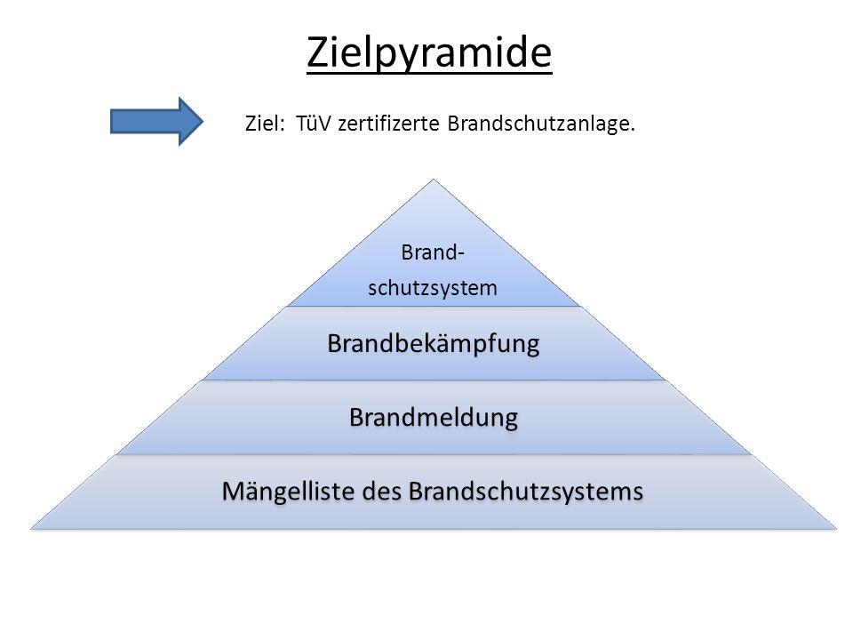 Brand- schutzsystem Brandbekämpfung Brandmeldung Mängelliste des Brandschutzsystems Zielpyramide Ziel: TüV zertifizerte Brandschutzanlage.