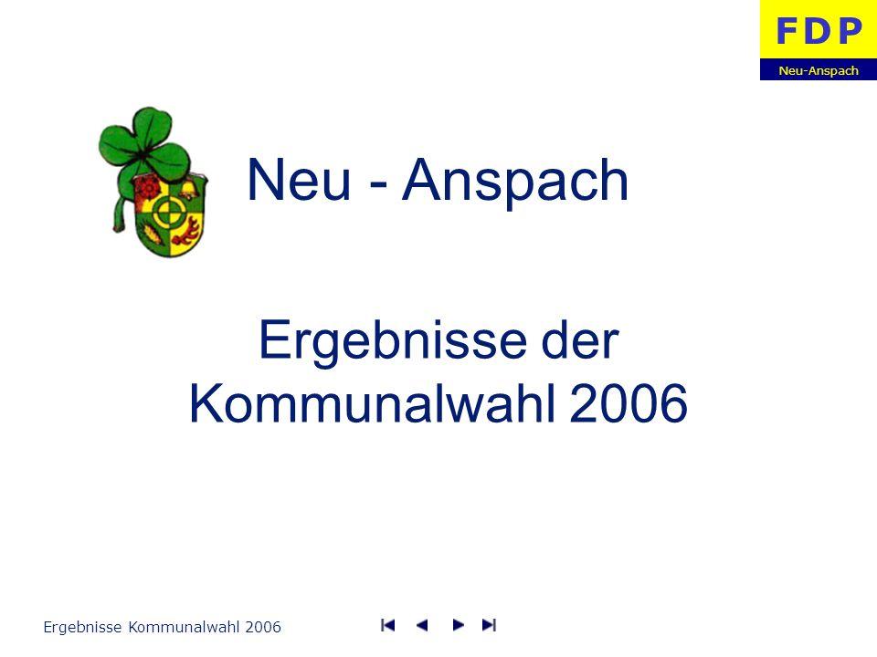 Neu-Anspach F D PF D P Ergebnisse Kommunalwahl 200612 Wahlergebnisse Wahlbezirk 10 Dorfgemeinschaftshaus, Höhenstraße 1 Wahlberechtigte Wähler Ungültig Gültig Wahlbeteiligung CDU SPD GRÜNE FDP FWG-UBN Stimmen 2.512 1.698 794 208 398 Anteil 44,8 % 30,3 % 14,2 % 3,7 % 7,1 % Stimmen 2.805 2.683 1.065 176 631 Anteil 38,1 % 36,5 % 14,5 % 2,4 % 8,6 % 20062001 559 170 7 163 30,4 % 561 219 11 208 39,0 %