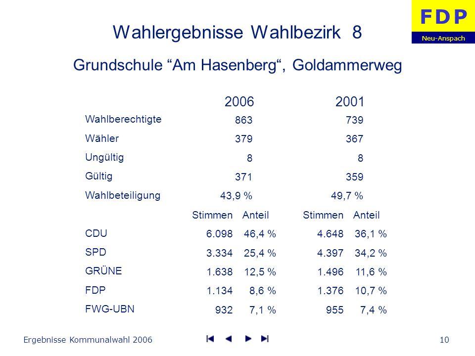 Neu-Anspach F D PF D P Ergebnisse Kommunalwahl 200610 Wahlergebnisse Wahlbezirk 8 Grundschule Am Hasenberg, Goldammerweg Wahlberechtigte Wähler Ungült