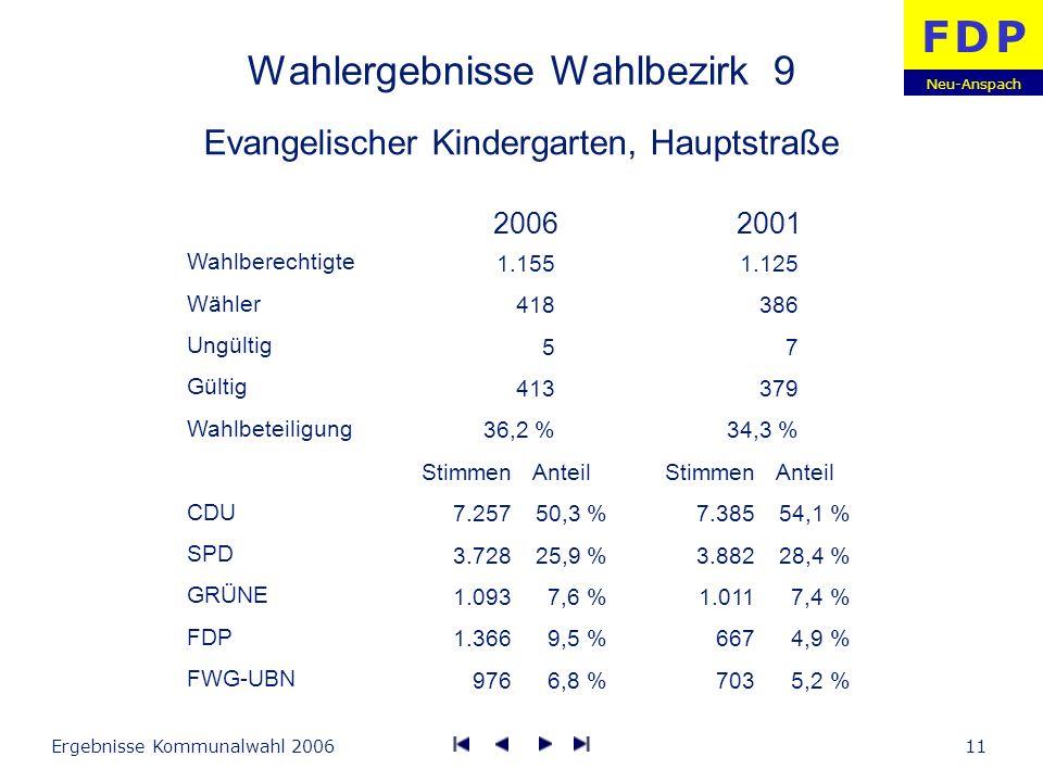 Neu-Anspach F D PF D P Ergebnisse Kommunalwahl 200611 Wahlergebnisse Wahlbezirk 9 Evangelischer Kindergarten, Hauptstraße Wahlberechtigte Wähler Ungül