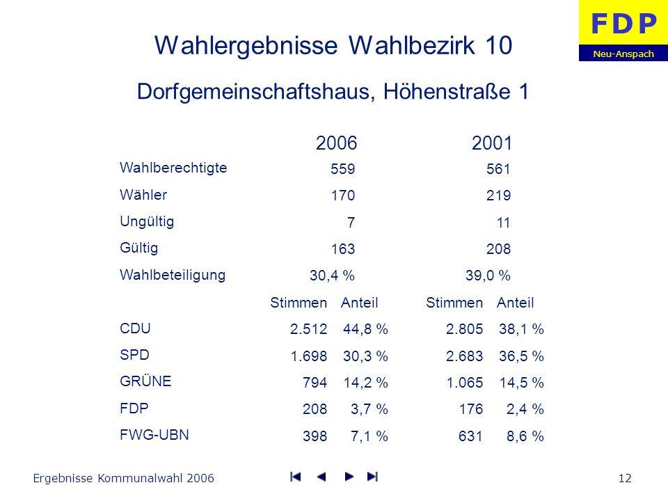 Neu-Anspach F D PF D P Ergebnisse Kommunalwahl 200612 Wahlergebnisse Wahlbezirk 10 Dorfgemeinschaftshaus, Höhenstraße 1 Wahlberechtigte Wähler Ungülti