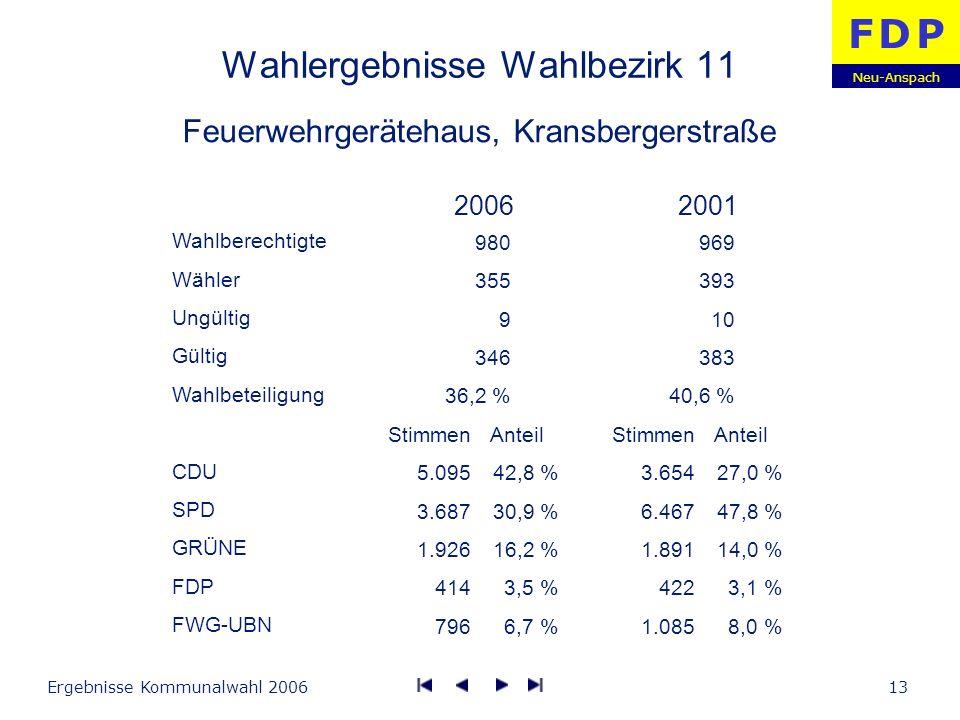 Neu-Anspach F D PF D P Ergebnisse Kommunalwahl 200613 Wahlergebnisse Wahlbezirk 11 Feuerwehrgerätehaus, Kransbergerstraße Wahlberechtigte Wähler Ungül