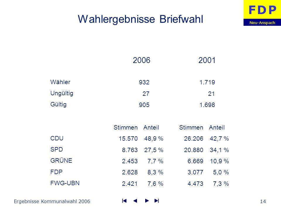 Neu-Anspach F D PF D P Ergebnisse Kommunalwahl 200614 Wahlergebnisse Briefwahl Wähler Ungültig Gültig CDU SPD GRÜNE FDP FWG-UBN Stimmen 15.570 8.763 2