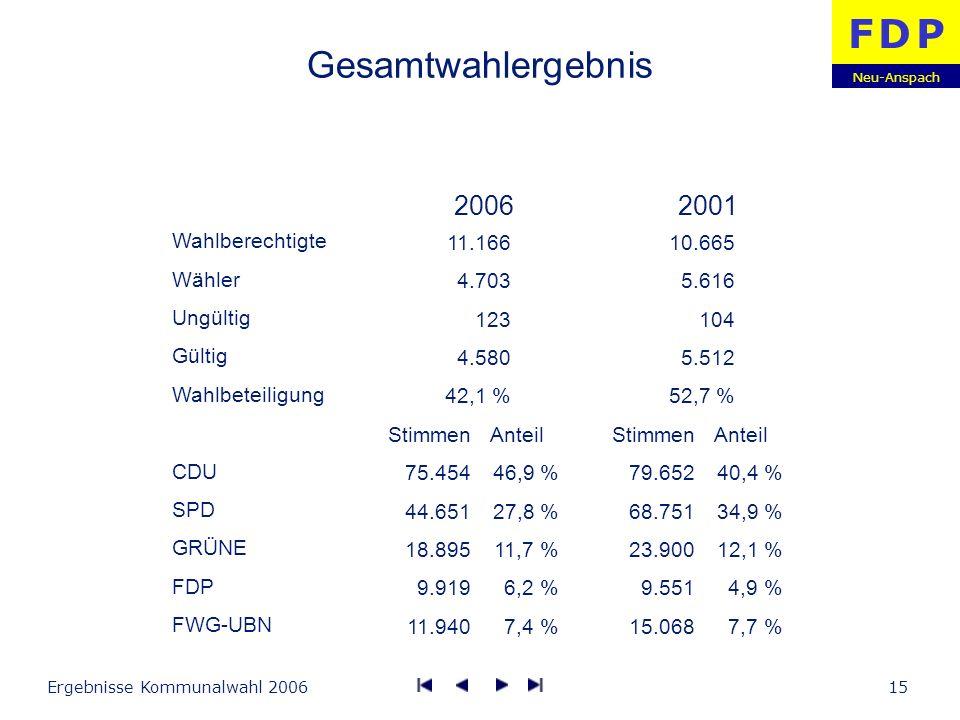 Neu-Anspach F D PF D P Ergebnisse Kommunalwahl 200615 Gesamtwahlergebnis Wahlberechtigte Wähler Ungültig Gültig Wahlbeteiligung CDU SPD GRÜNE FDP FWG-