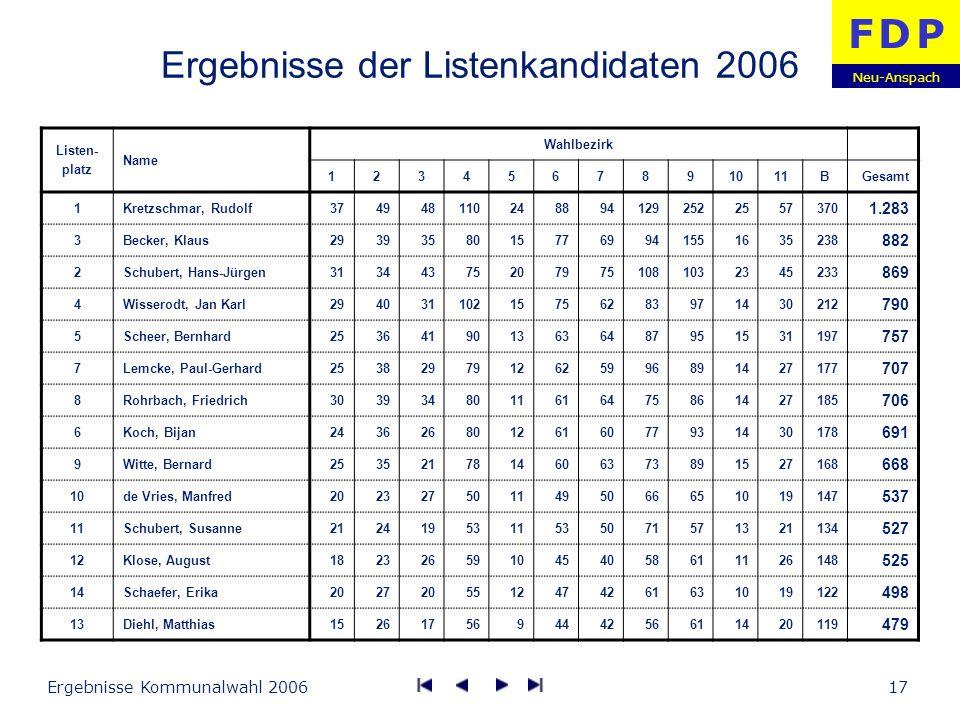 Neu-Anspach F D PF D P Ergebnisse Kommunalwahl 200617 Ergebnisse der Listenkandidaten 2006 Listen- platz Name Wahlbezirk 1234567891011BGesamt 1Kretzsc