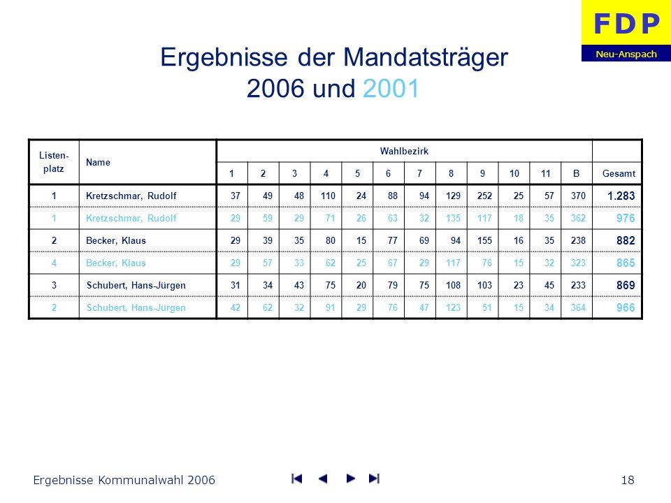 Neu-Anspach F D PF D P Ergebnisse Kommunalwahl 200618 Ergebnisse der Mandatsträger 2006 und 2001 Listen- platz Name Wahlbezirk 1234567891011BGesamt 1K