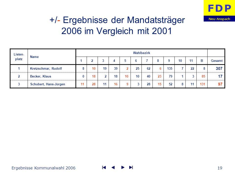 Neu-Anspach F D PF D P Ergebnisse Kommunalwahl 200619 +/- Ergebnisse der Mandatsträger 2006 im Vergleich mit 2001 Listen- platz Name Wahlbezirk 123456
