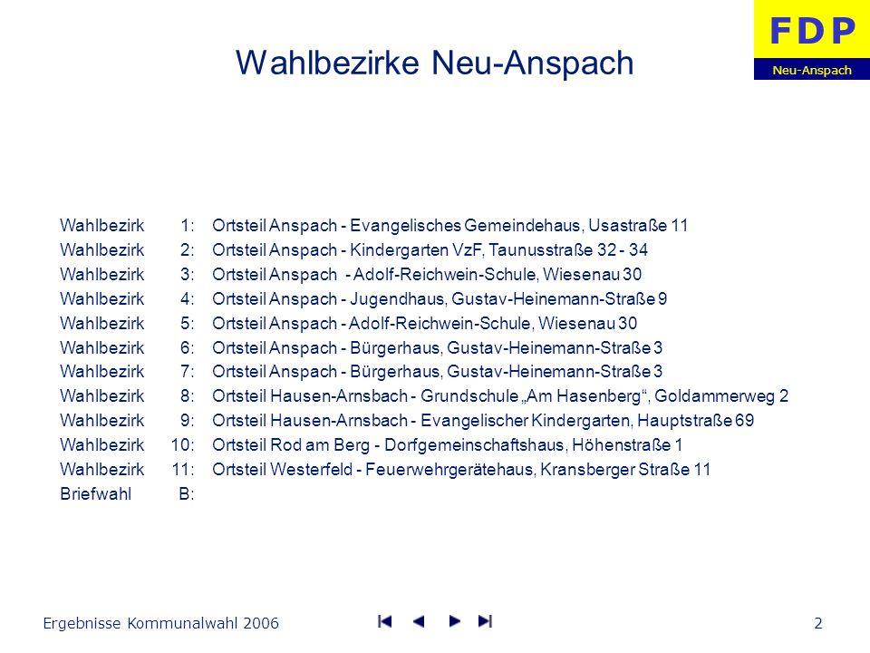 Neu-Anspach F D PF D P Ergebnisse Kommunalwahl 20063 Wahlergebnisse Wahlbezirk 1 Evangelisches Gemeindehaus, Usastraße 11 Wahlberechtigte Wähler Ungültig Gültig Wahlbeteiligung CDU SPD GRÜNE FDP FWG-UBN Stimmen 4.724 3.497 1.195 349 956 Anteil 44,1 % 32,6 % 11,1 % 3,3 % 8,9 % Stimmen 3.864 5.010 1.240 354 705 Anteil 34,6 % 44,8 % 11,1 % 3,2 % 6,3 % 20062001 1.107 321 14 307 29,0 % 1.049 325 9 316 31,0 %