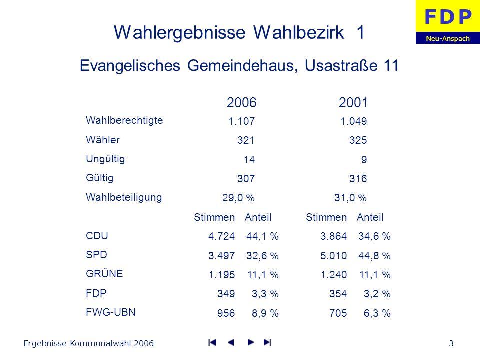 Neu-Anspach F D PF D P Ergebnisse Kommunalwahl 20064 Wahlergebnisse Wahlbezirk 2 Kindertagesstätte das VzF, Taunusstraße Wahlberechtigte Wähler Ungültig Gültig Wahlbeteiligung CDU SPD GRÜNE FDP FWG-UBN Stimmen 6.697 3.049 1.022 469 792 Anteil 55,7 % 25,3 % 8,5 % 3,9 % 6,6 % Stimmen 6.023 3.624 1.641 682 518 Anteil 48,2 % 29,0 % 13,1 % 5,5 % 4,1 % 20062001 962 347 8 339 36,1 % 931 359 7 352 38,6 %