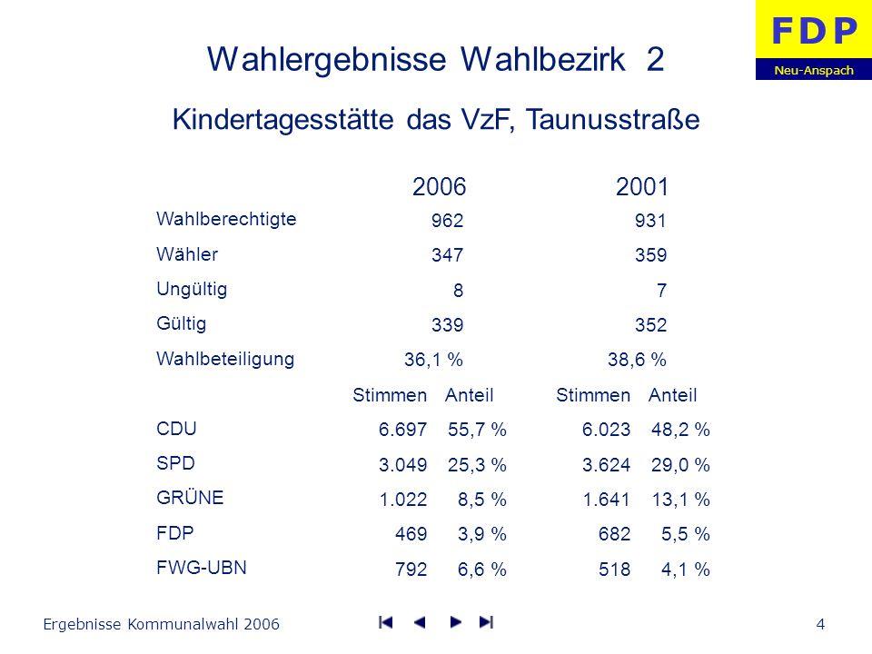 Neu-Anspach F D PF D P Ergebnisse Kommunalwahl 200615 Gesamtwahlergebnis Wahlberechtigte Wähler Ungültig Gültig Wahlbeteiligung CDU SPD GRÜNE FDP FWG-UBN Stimmen 75.454 44.651 18.895 9.919 11.940 Anteil 46,9 % 27,8 % 11,7 % 6,2 % 7,4 % Stimmen 79.652 68.751 23.900 9.551 15.068 Anteil 40,4 % 34,9 % 12,1 % 4,9 % 7,7 % 20062001 11.166 4.703 123 4.580 42,1 % 10.665 5.616 104 5.512 52,7 %