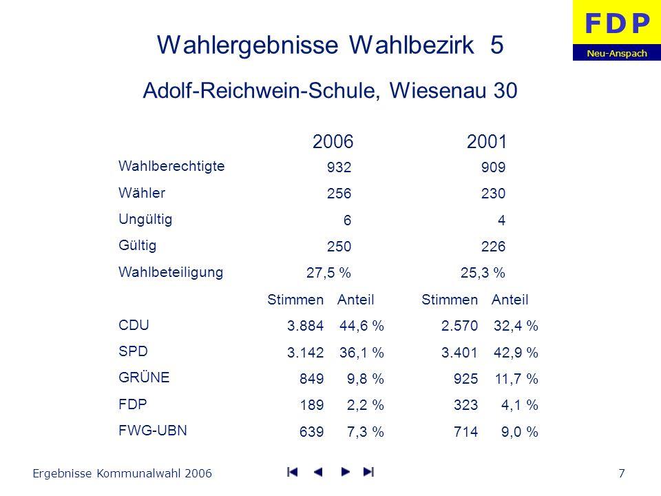Neu-Anspach F D PF D P Ergebnisse Kommunalwahl 20068 Wahlergebnisse Wahlbezirk 6 Bürgerhaus, Gustav-Heinemann-Straße 3 Wahlberechtigte Wähler Ungültig Gültig Wahlbeteiligung CDU SPD GRÜNE FDP FWG-UBN Stimmen 5.944 3.992 1.620 864 1.244 Anteil 43,5 % 29,2 % 11,9 % 6,3 % 9,1 % Stimmen 5.211 5.568 2.382 832 990 Anteil 34,8 % 37,2 % 15,8 % 5,6 % 6,6 % 20062001 1.153 400 12 388 37,7 % 1.093 426 6 420 39,2 %