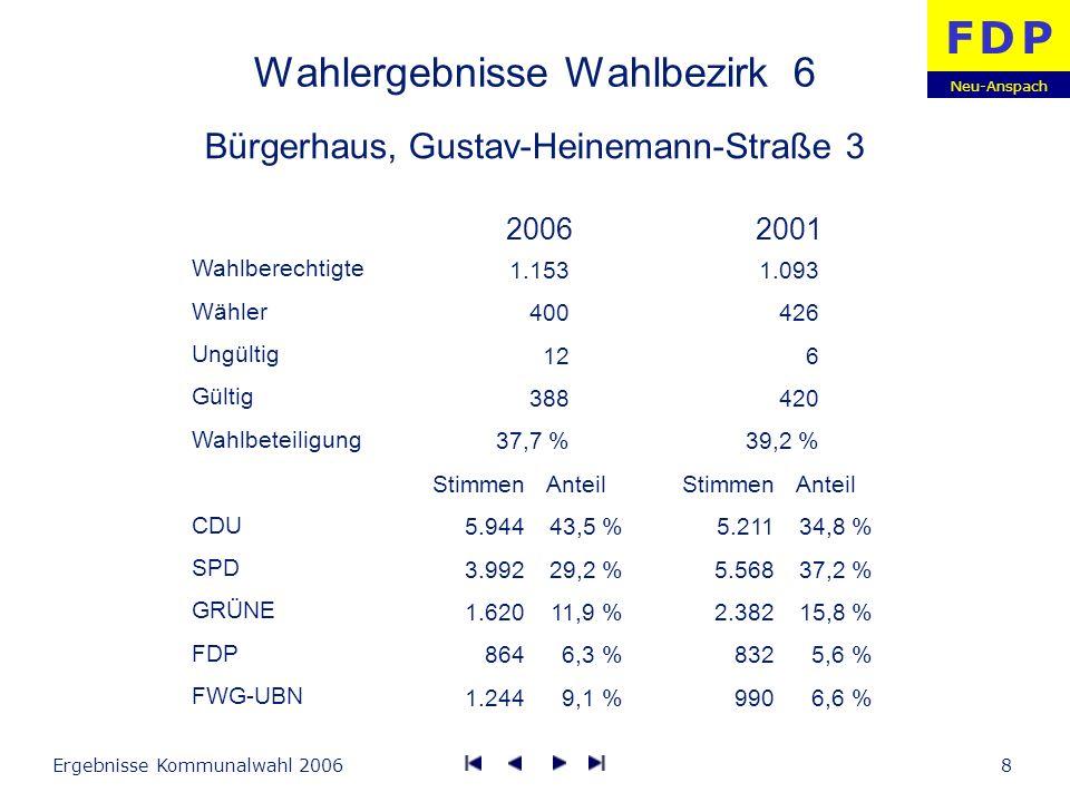 Neu-Anspach F D PF D P Ergebnisse Kommunalwahl 20069 Wahlergebnisse Wahlbezirk 7 Bürgerhaus, Gustav-Heinemann-Straße 3 Wahlberechtigte Wähler Ungültig Gültig Wahlbeteiligung CDU SPD GRÜNE FDP FWG-UBN Stimmen 7.399 3.125 3.394 834 1.014 Anteil 46,9 % 19,8 % 21,5 % 5,3 % 6,4 % Stimmen 6.388 4.549 2.821 400 1.553 Anteil 40,7 % 29,0 % 18,0 % 2,5 % 9,9 % 20062001 1.326 451 8 443 34,0 % 1.185 450 8 442 39,2 %