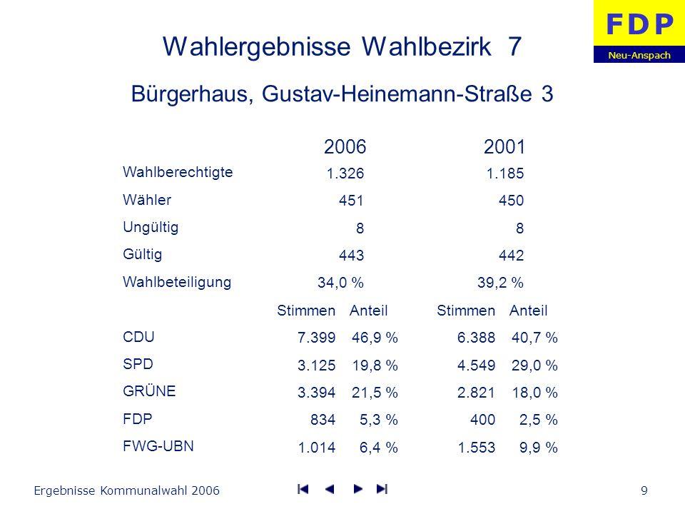 Neu-Anspach F D PF D P Ergebnisse Kommunalwahl 200610 Wahlergebnisse Wahlbezirk 8 Grundschule Am Hasenberg, Goldammerweg Wahlberechtigte Wähler Ungültig Gültig Wahlbeteiligung CDU SPD GRÜNE FDP FWG-UBN Stimmen 6.098 3.334 1.638 1.134 932 Anteil 46,4 % 25,4 % 12,5 % 8,6 % 7,1 % Stimmen 4.648 4.397 1.496 1.376 955 Anteil 36,1 % 34,2 % 11,6 % 10,7 % 7,4 % 20062001 863 379 8 371 43,9 % 739 367 8 359 49,7 %