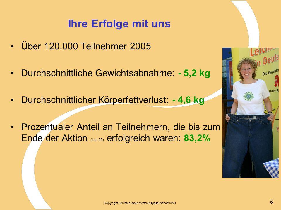 Copyright Leichter leben Vertriebsgesellschaft mbH 6 Ihre Erfolge mit uns Über 120.000 Teilnehmer 2005 Durchschnittliche Gewichtsabnahme: - 5,2 kg Durchschnittlicher Körperfettverlust: - 4,6 kg Prozentualer Anteil an Teilnehmern, die bis zum Ende der Aktion (Juli 05) erfolgreich waren: 83,2%