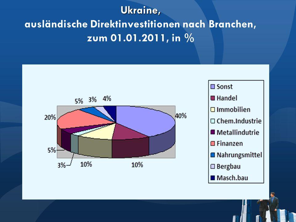 Ukraine, Ukraine, ausländische Direktinvestitionen nach Branchen, zum 01.01.2011, in %