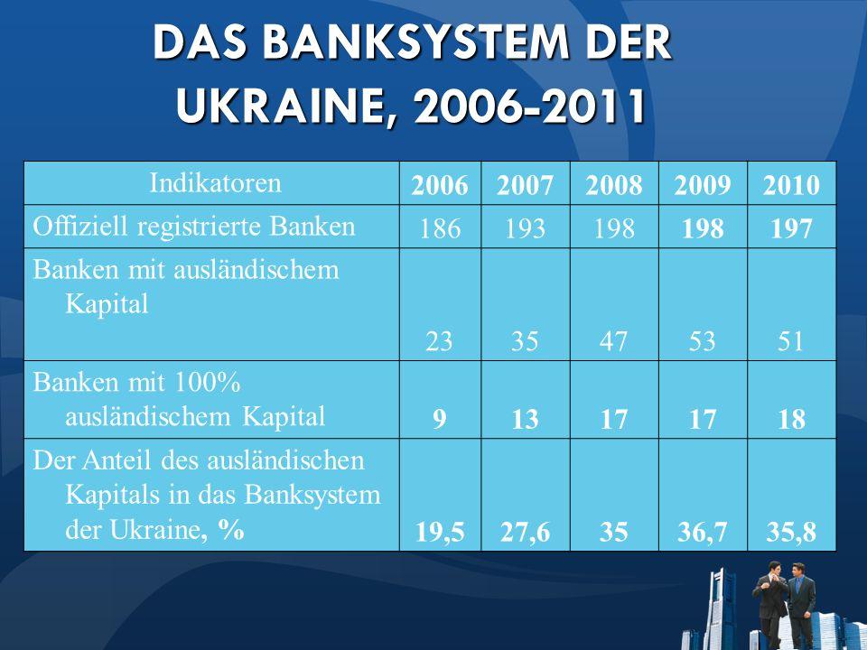 DAS BANKSYSTEM DER UKRAINE, 2006-2011 Indikatoren 20062007200820092010 Offiziell registrierte Banken 186193198 197 Banken mit ausländischem Kapital 2335475351 Banken mit 100% ausländischem Kapital 91317 18 Der Anteil des ausländischen Kapitals in das Banksystem der Ukraine, % 19,527,63536,735,8