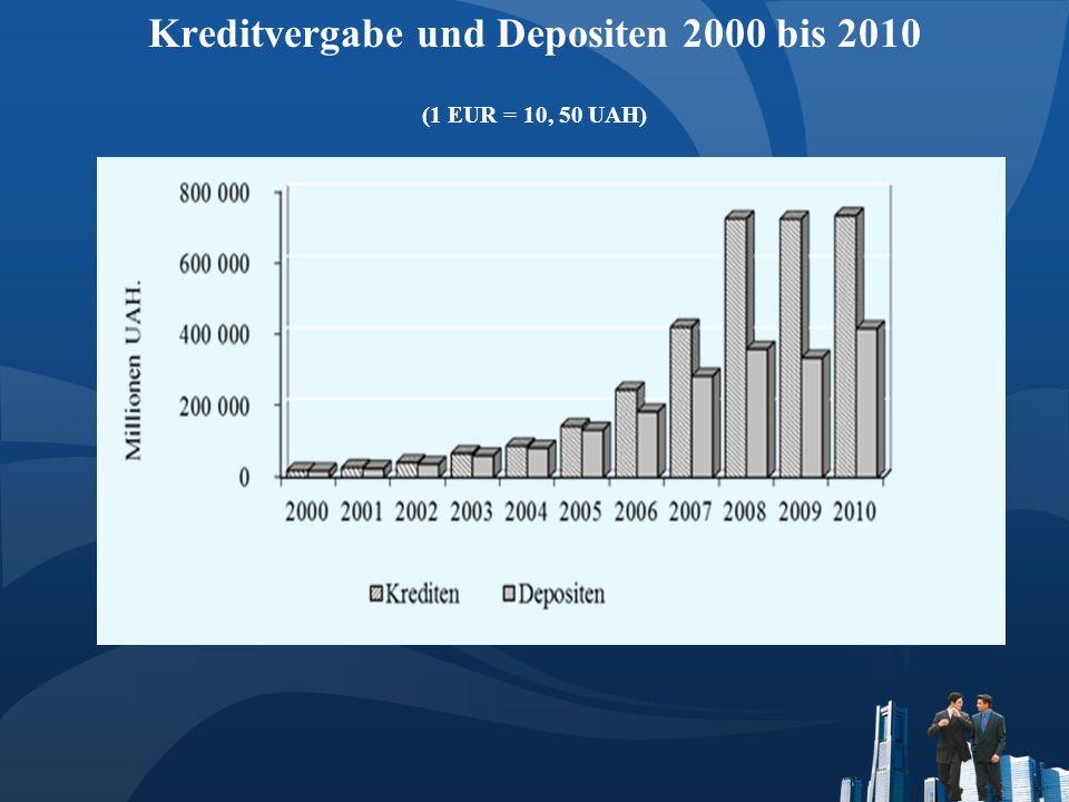 Kreditvergabe und Depositen 2000 bis 2010 (1 EUR = 10, 50 UAH)