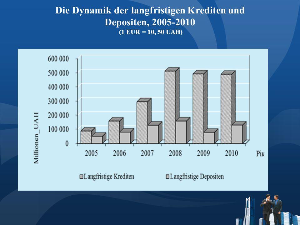 Die Dynamik der langfristigen Krediten und Depositen, 2005-2010 (1 EUR = 10, 50 UAH)