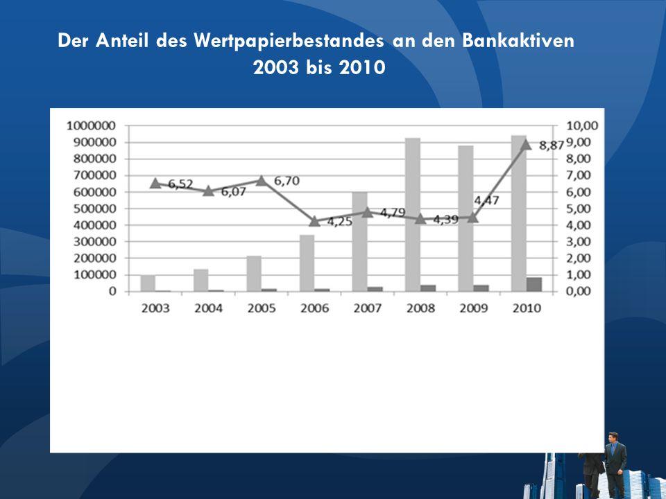 Der Anteil des Wertpapierbestandes an den Bankaktiven 2003 bis 2010