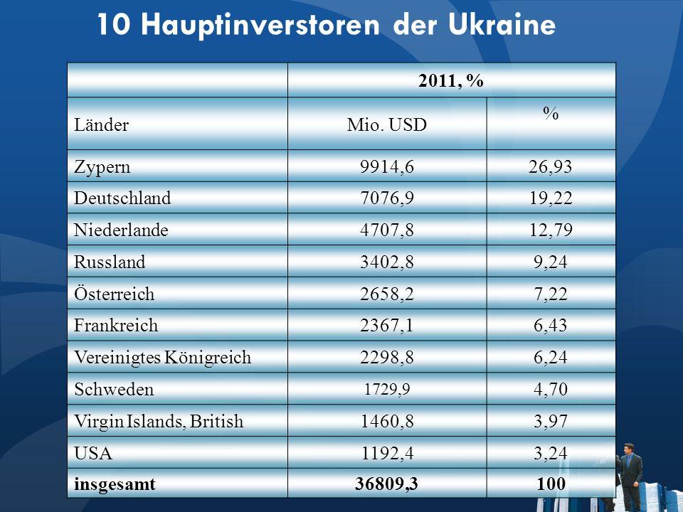 10 Hauptinverstoren der Ukraine 2011, % LänderMio.