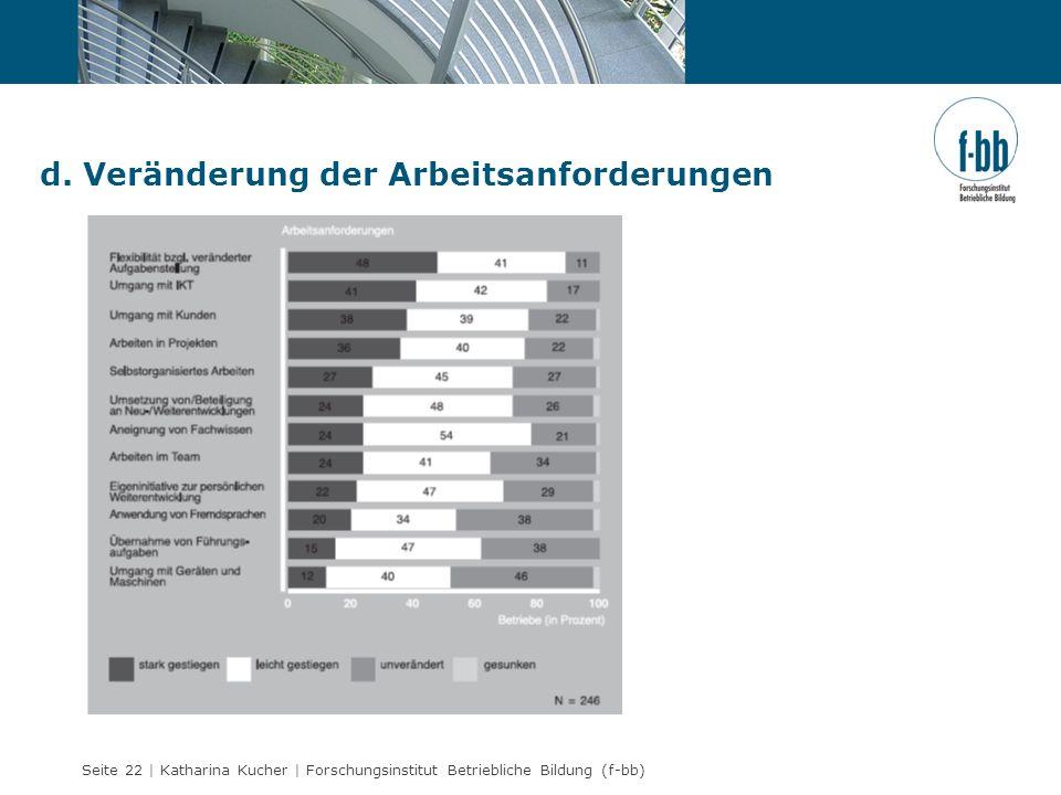 Seite 22 | Katharina Kucher | Forschungsinstitut Betriebliche Bildung (f-bb) d. Veränderung der Arbeitsanforderungen