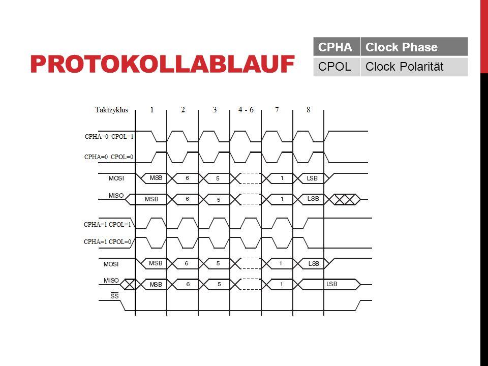 PROTOKOLLABLAUF CPHAClock Phase CPOLClock Polarität