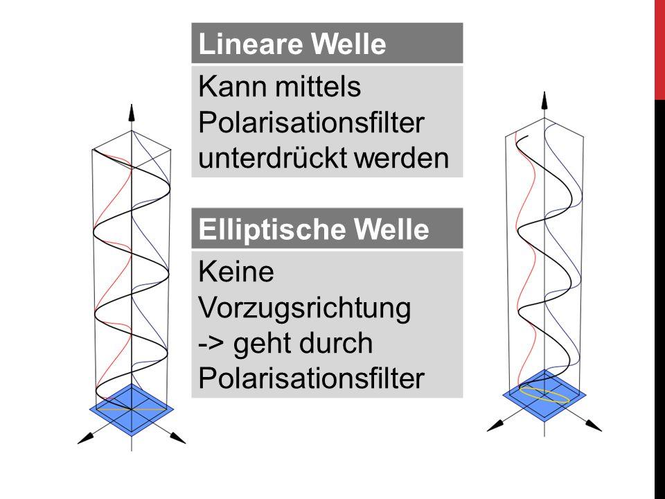 Lineare Welle Kann mittels Polarisationsfilter unterdrückt werden Elliptische Welle Keine Vorzugsrichtung -> geht durch Polarisationsfilter