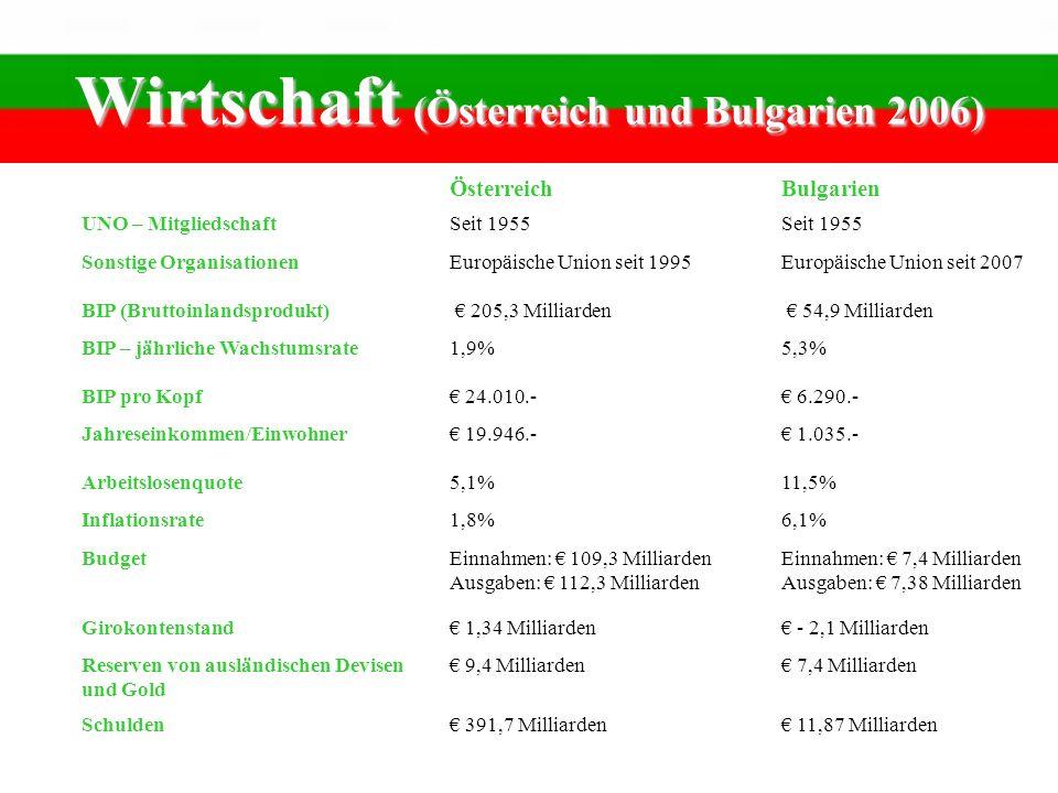 Wirtschaft (Österreich und Bulgarien 2006) ÖsterreichBulgarien UNO – MitgliedschaftSeit 1955 Sonstige OrganisationenEuropäische Union seit 1995Europäi