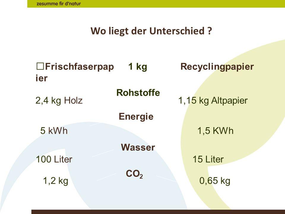 Wo liegt der Unterschied ? FrischfaserpapierRecyclingpapier Rohstoffe 2,4 kg Holz1,15 kg Altpapier Energie 5 kWh1,5 KWh Wasser 100 Liter 15 Liter 1 kg