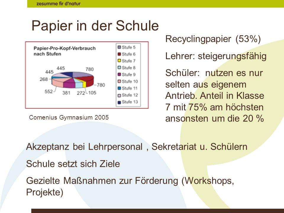 Papier in der Schule Recyclingpapier (53%) Lehrer: steigerungsfähig Schüler: nutzen es nur selten aus eigenem Antrieb. Anteil in Klasse 7 mit 75% am h