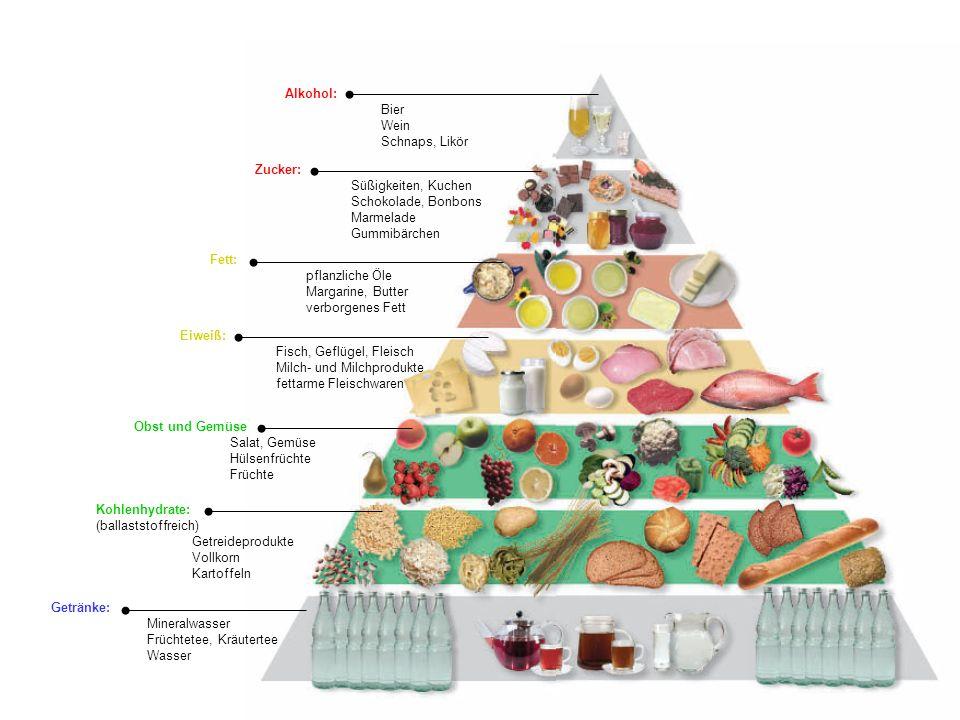 Kohlenhydrate: (ballaststoffreich) Getreideprodukte Vollkorn Kartoffeln Fett: pflanzliche Öle Margarine, Butter verborgenes Fett Zucker: Süßigkeiten, Kuchen Schokolade, Bonbons Marmelade Gummibärchen Alkohol: Bier Wein Schnaps, Likör Getränke: Mineralwasser Früchtetee, Kräutertee Wasser Eiweiß: Fisch, Geflügel, Fleisch Milch- und Milchprodukte fettarme Fleischwaren Obst und Gemüse Salat, Gemüse Hülsenfrüchte Früchte