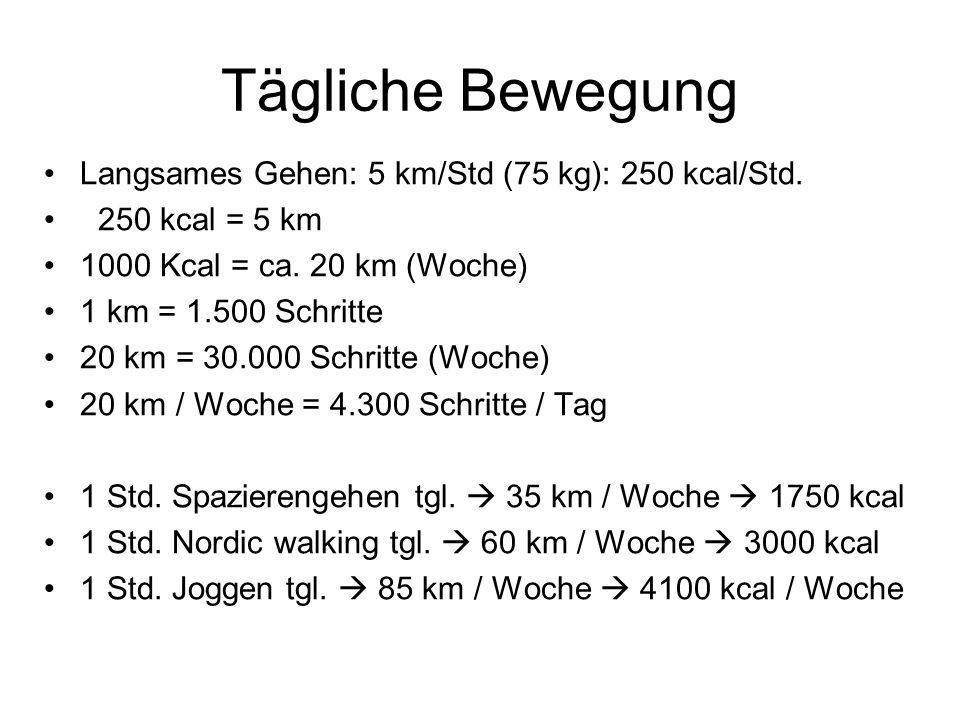Tägliche Bewegung Langsames Gehen: 5 km/Std (75 kg): 250 kcal/Std.
